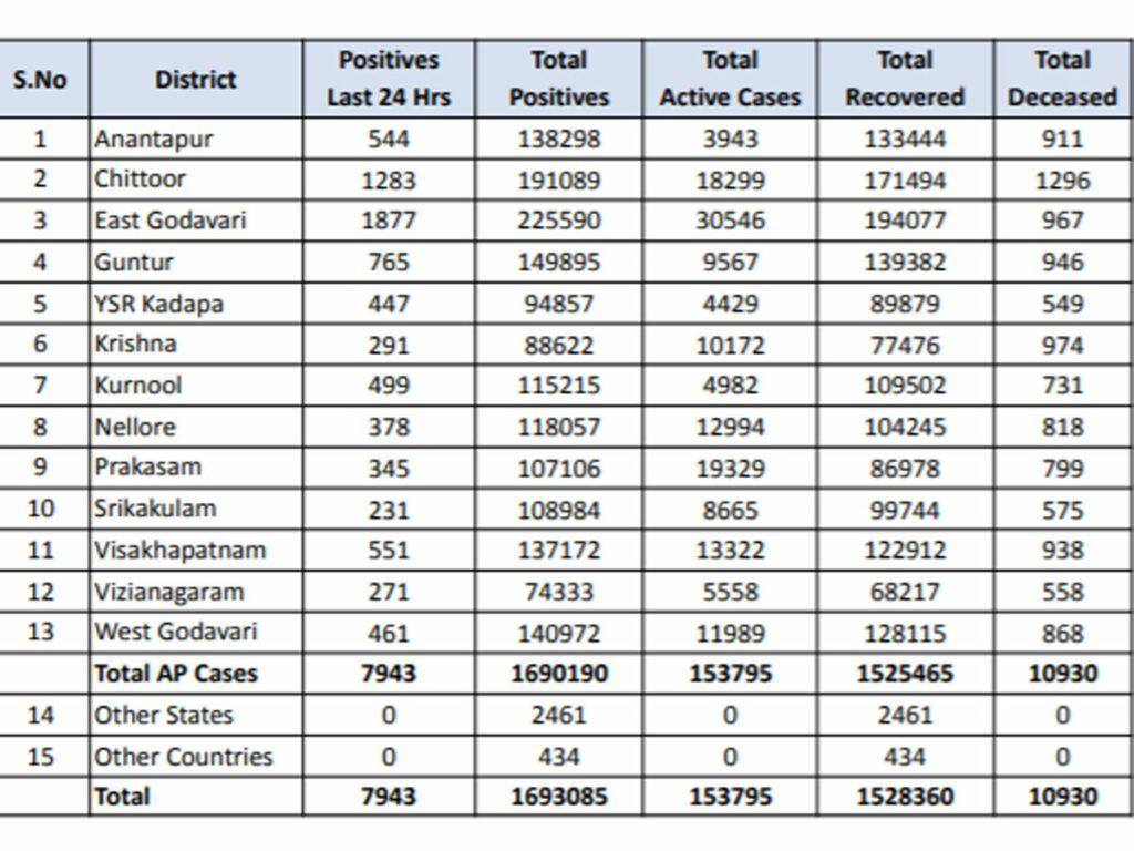 ఏపీలో కొత్తగా 7,943 కరోనా కేసులు..98 మరణాలు