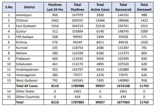 ఏపీలో కొత్తగా 8,110 కరోనా కేసులు, 67 మరణాలు