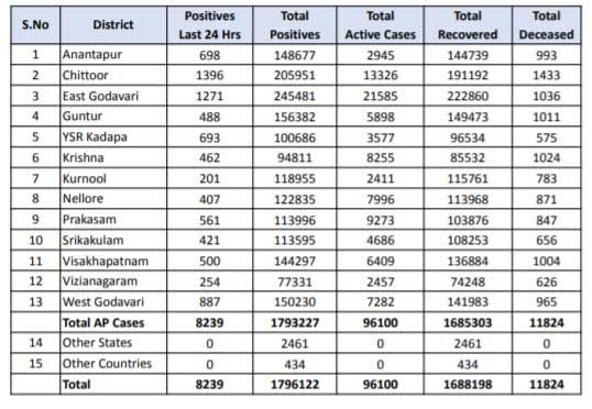 ఏపీలో కొత్తగా 8,239 కరోనా కేసులు, 61 మరణాలు