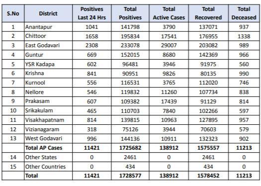 ఏపీలో కొత్తగా 11,421 కరోనా కేసులు, 81 మరణాలు