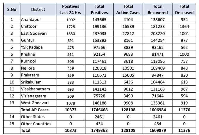 ఏపీలో కొత్తగా 10,373 కరోనా కేసులు, 80 మరణాలు